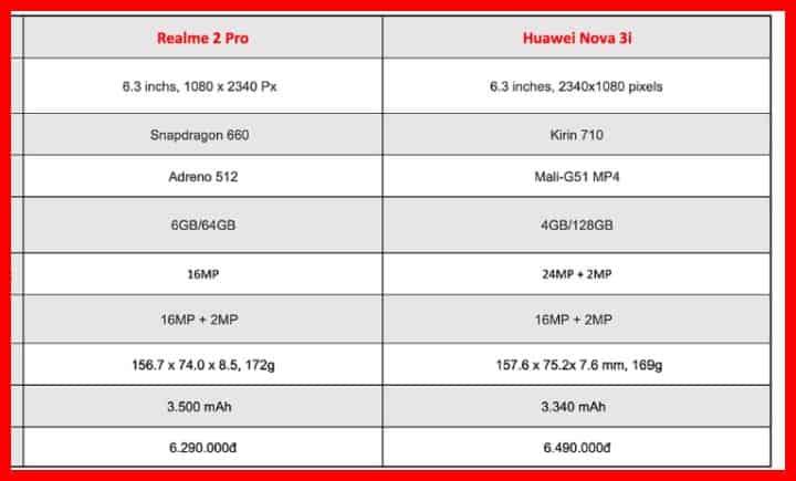 Hp Huawei Nova 3i VS Hp Realme 2 Pro