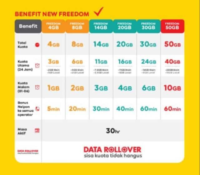 paket internet new indosat new freedom attack combo