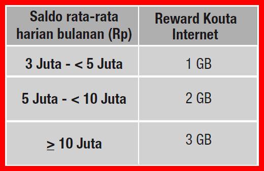 gratis paket data internet telkomsel dari cimb niaga on account
